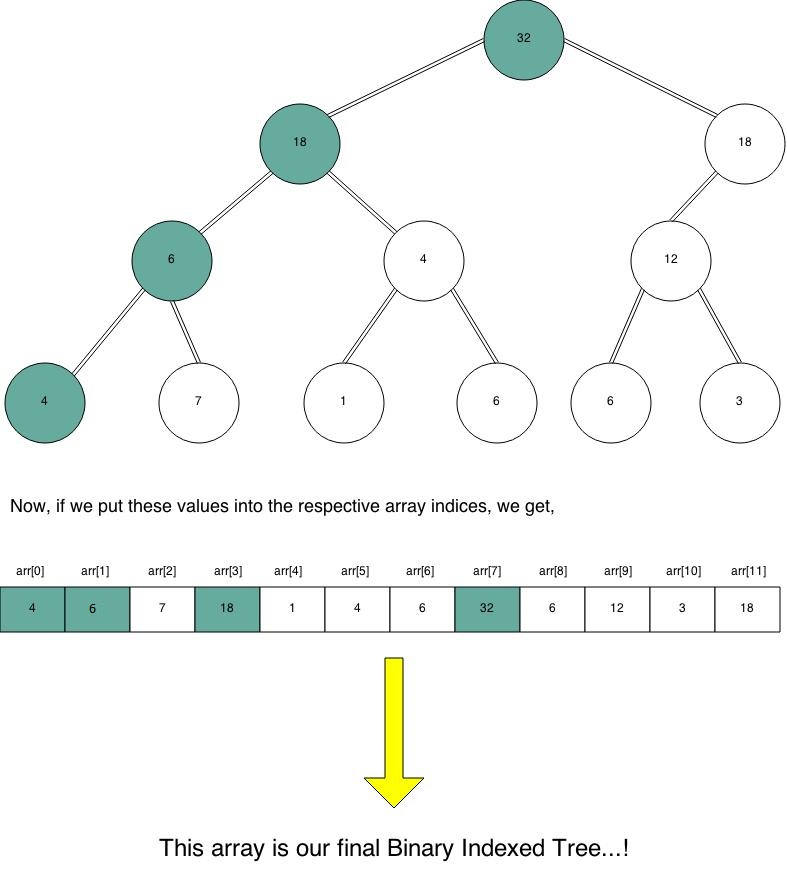 The Binary Indexed Tree !