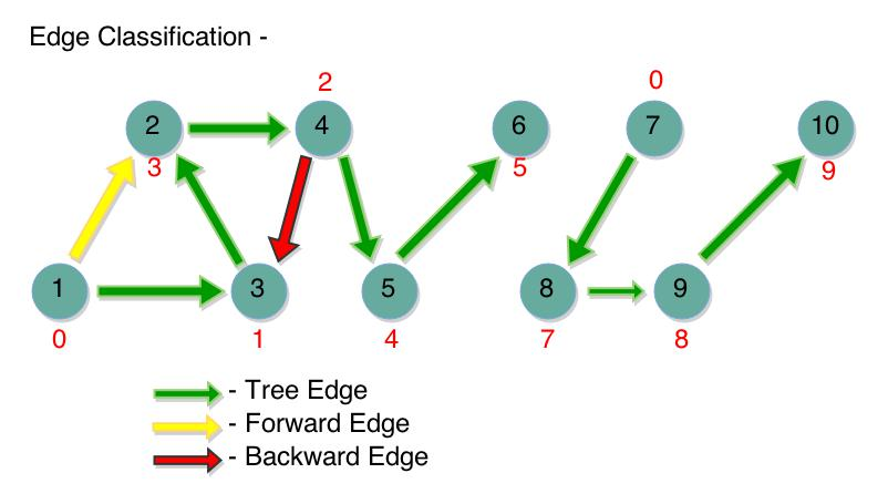 Edge Classification in Graphs