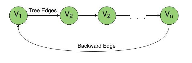 Cycle Detection by Edge Classification