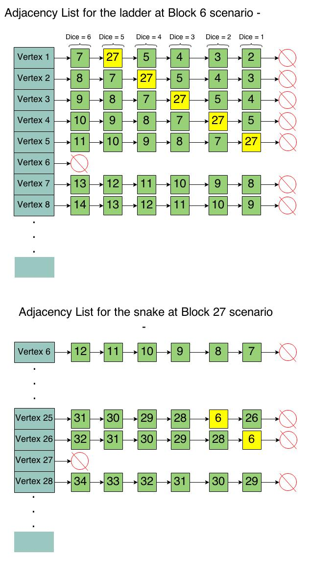 Adjustments to the Adjacency List