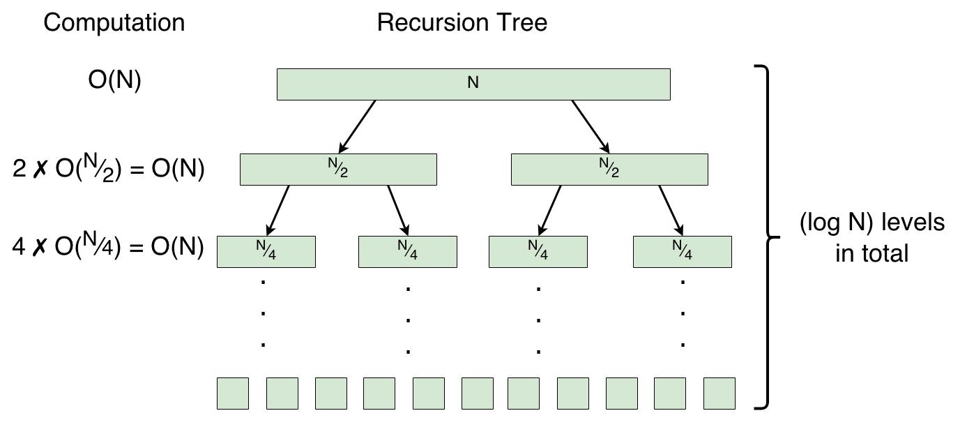 Recursion Tree for Merge Sort Algorithm