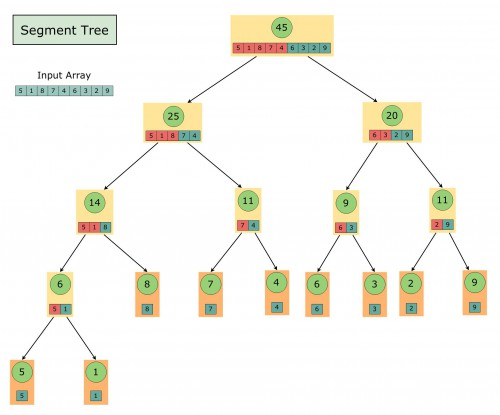 Structure of Segment Tree