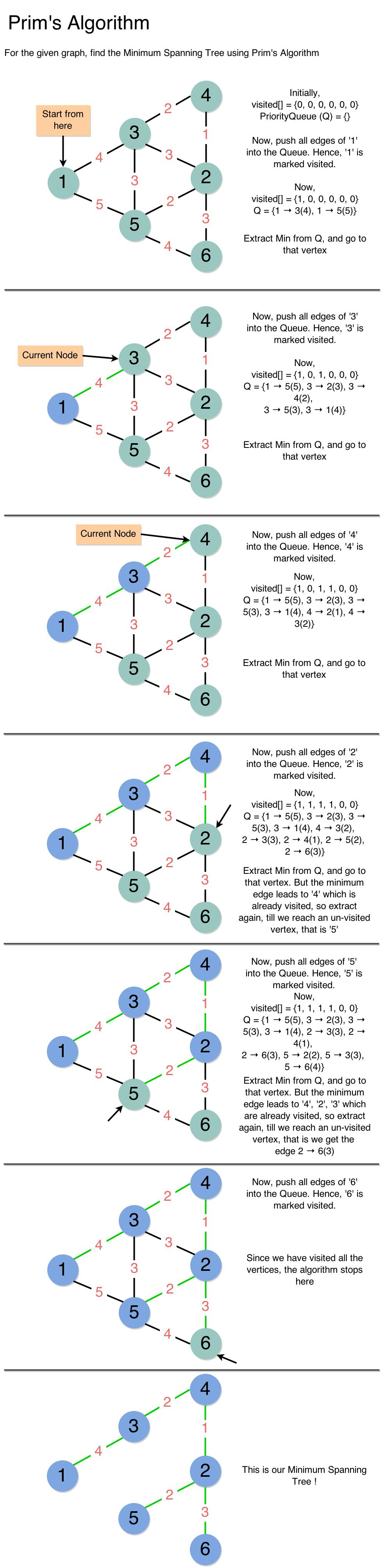 Prim's Algorithm Step-by-Step