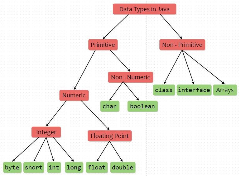 Data Types in Java