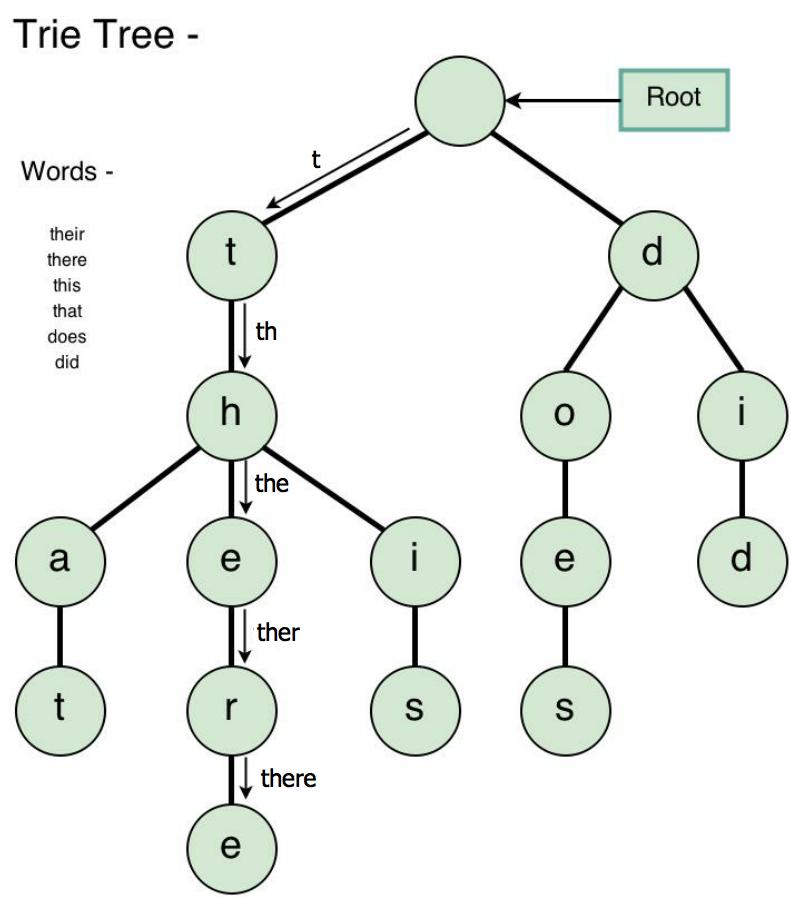 Structure of Trie Tree
