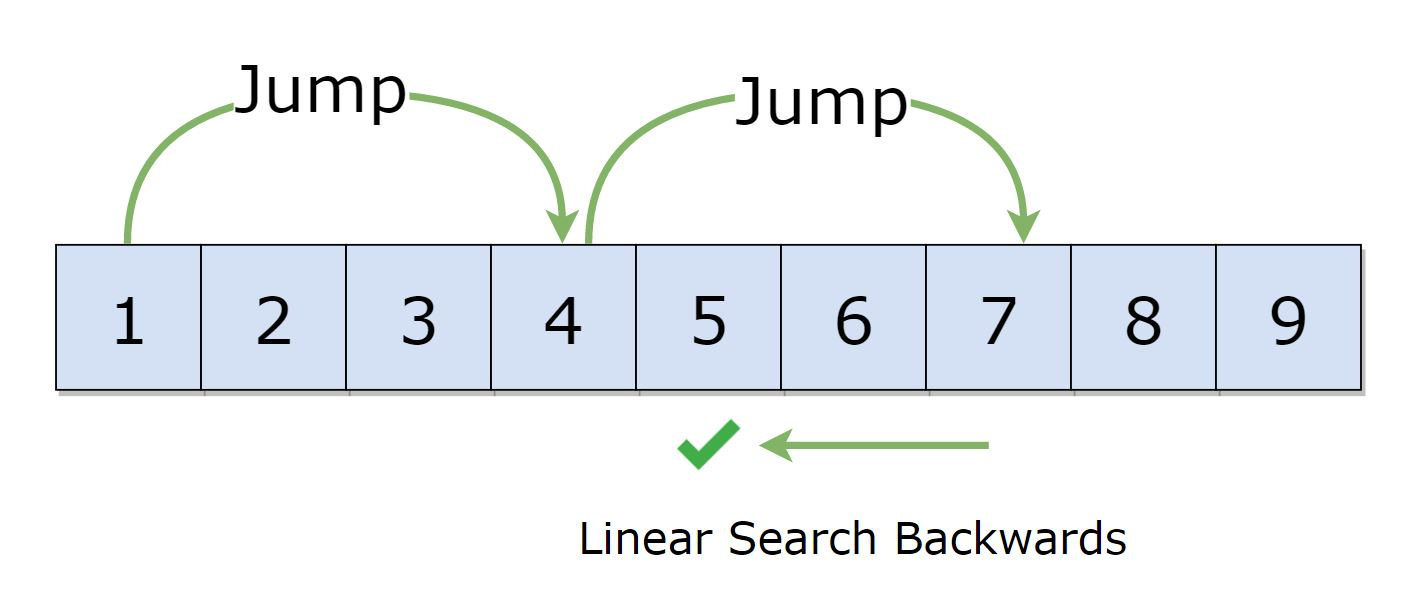 Jump Search