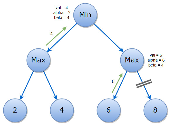 Minimax algorithm with alpha beta pruning Theory of Programming