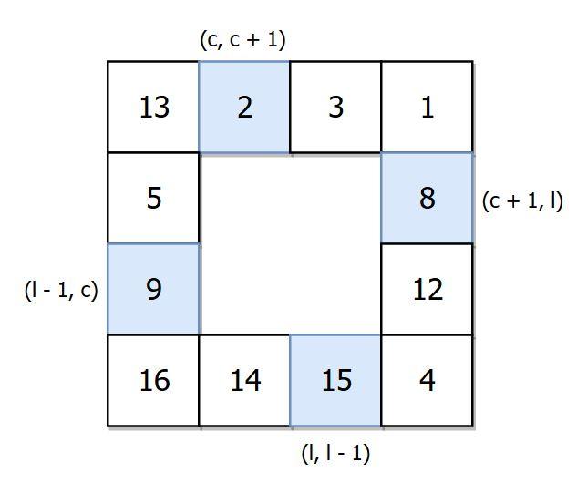 Rotate matrix Theory of Programming