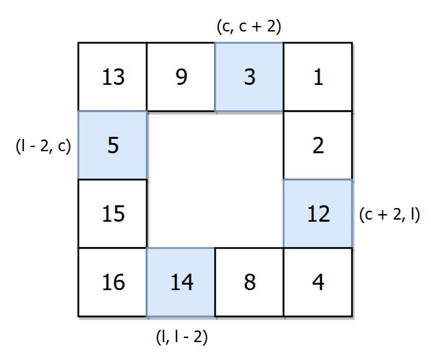 Rotate matrix Theory of Programming